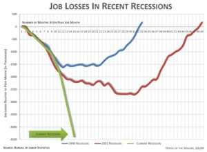 Job Losses this Recession